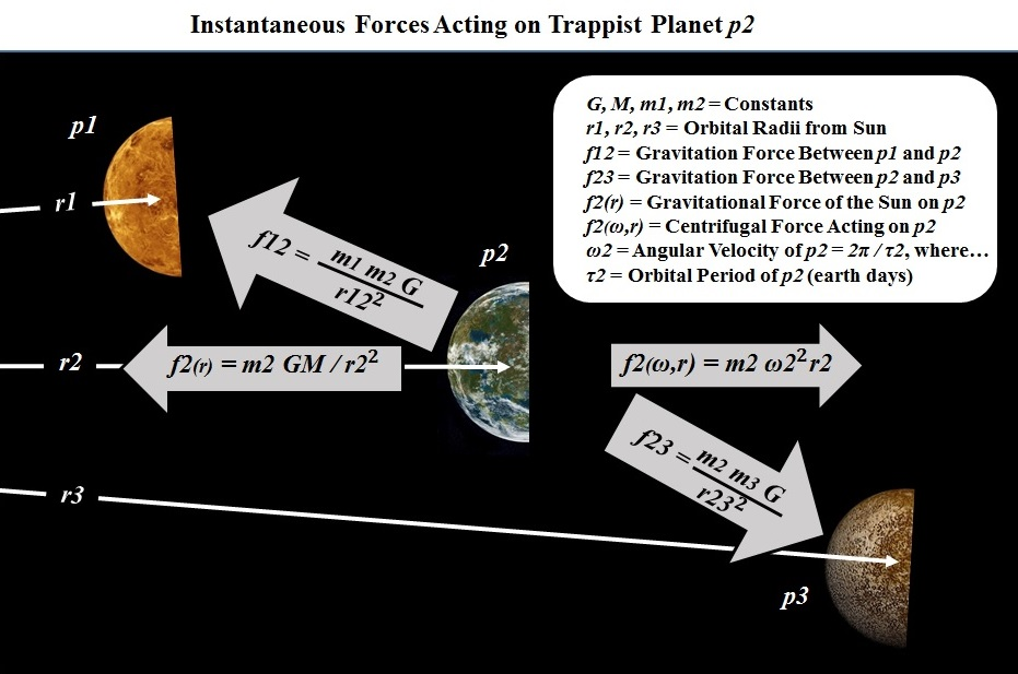 Forces on planets in orbits.