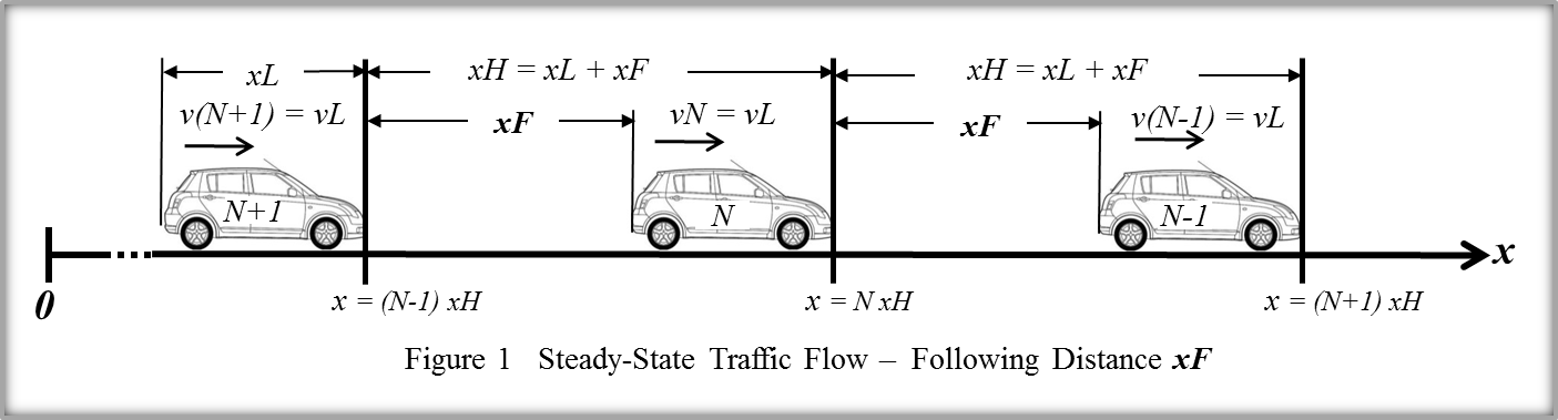 Figure 1 Steady-State