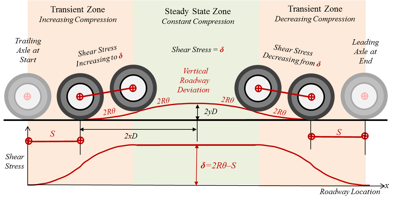 Transient vs
